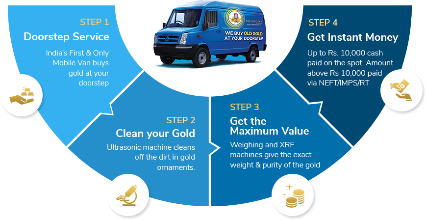 India's first Gold Buying Mobile Van